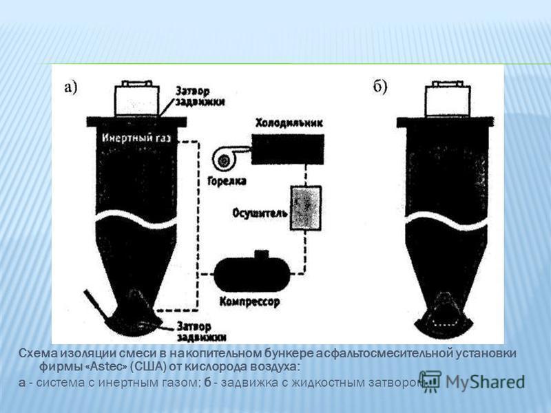 Схема изоляции смеси в накопительном бункере асфальтосмесительной установки фирмы «Astec» (США) от кислорода воздуха: а - система с инертным газом; б - задвижка с жидкостным затвором.