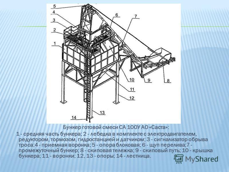 Бункер готовой смеси СА 100У АО «Саста»: 1 - средняя часть бункера; 2 - лебедка в комплекте с электродвигателем, редуктором, тормозом, гидростанцией и датчиком; 3 - сигнализатор обрыва троса;4 - приемная воронка; 5 - опора блоковая; 6 - щуп перелива;