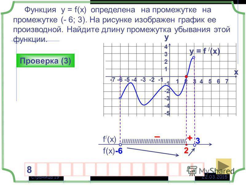 22.03.2015Страница 19 y = f / (x) f(x) f / (x) Функция у = f(x) определена на промежутке на промежутке (- 6; 3). На рисунке изображен график ее производной. Найдите длину промежутка убывания этой функции. + – Проверка (3) 1 2 3 4 5 6 7 -7 -6 -5 -4 -3