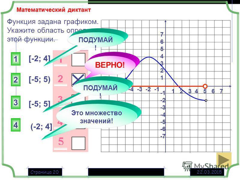 22.03.2015Страница 20 Функция задана графиком. Укажите область определения этой функции. 1 2 3 4 5 6 7 -7 -6 -5 -4 -3 -2 -1 76543217654321 -2 -3 -4 -5 -6 -7 [-2; 4] [-5; 5) [-5; 5] (-2; 4] 2 1 3 4 ПОДУМАЙ ! Это множество значений! ПОДУМАЙ ! ВЕРНО! Ма