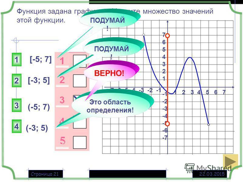 22.03.2015Страница 21 1 2 3 4 5 6 7 -7 -6 -5 -4 -3 -2 -1 76543217654321 -2 -3 -4 -5 -6 -7 Функция задана графиком. Укажите множество значений этой функции. [-5; 7] (-5; 7) [-3; 5] (-3; 5) 3 1 2 4 Это область определения! ПОДУМАЙ ! ВЕРНО!