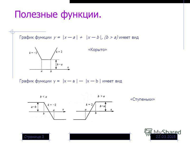 22.03.2015Страница 3 Полезные функции. График функции у = |х а | + |х b |, (b > а) имеет вид «Корыто» График функции у = |х а | |х b | имеет вид «Ступеньки»