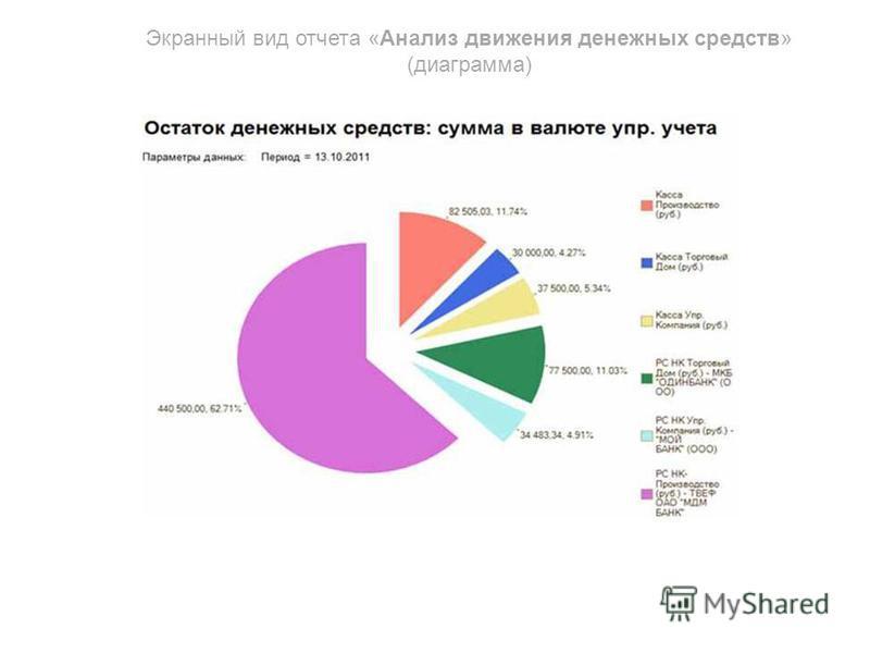 Экранный вид отчета «Анализ движения денежных средств» (диаграмма)