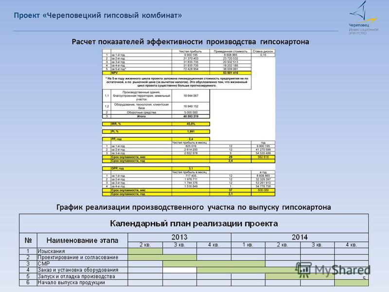 Расчет показателей эффективности производства гипсокартона 5 График реализации производственного участка по выпуску гипсокартона Проект «Череповецкий гипсовый комбинат»