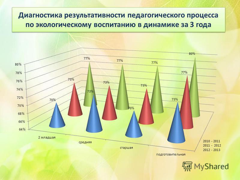 Диагностика результативности педагогического процесса по экологическому воспитанию в динамике за 3 года
