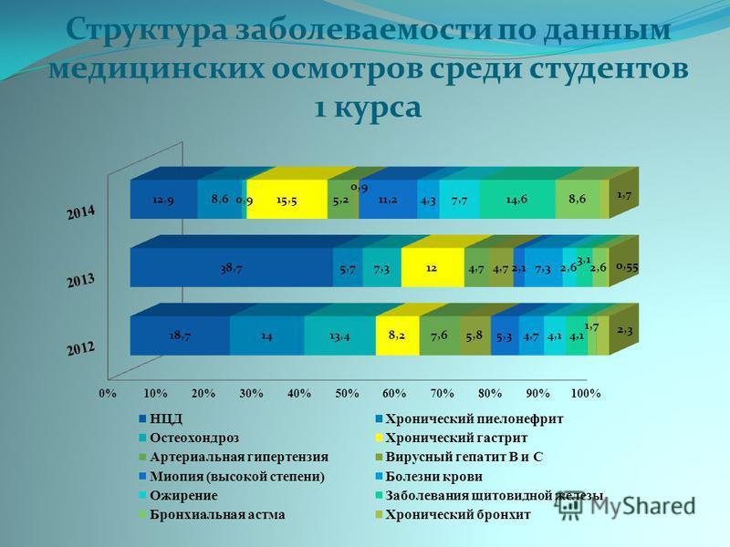 Структура заболеваемости по данным медицинских осмотров среди студентов 1 курса