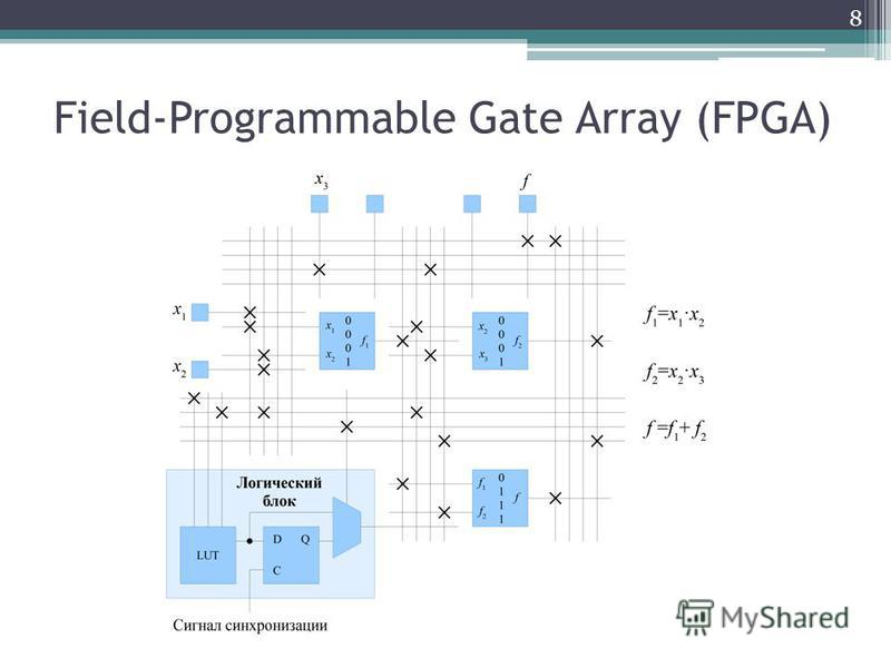 Field-Programmable Gate Array (FPGA) 8