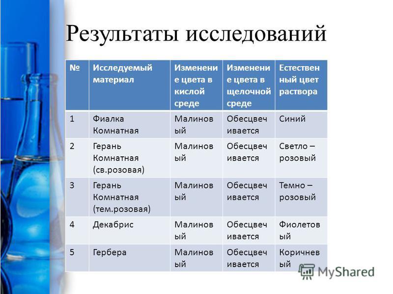 Результаты исследований Исследуемый материал Изменени е цвета в кислой среде Изменени е цвета в щелочной среде Естествен ный цвет раствора 1Фиалка Комнатная Малинов ый Обесцвеч ивается Синий 2Герань Комнатная (св.розовая) Малинов ый Обесцвеч ивается