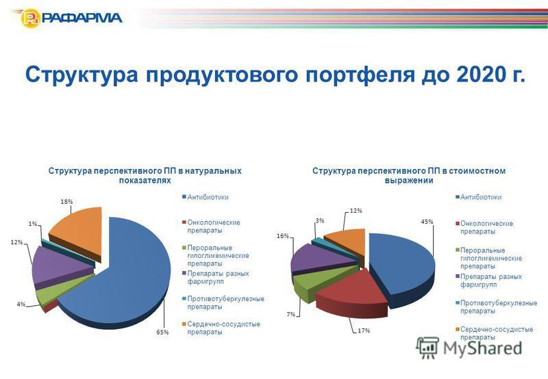 Структура продуктового портфеля до 2020 г.