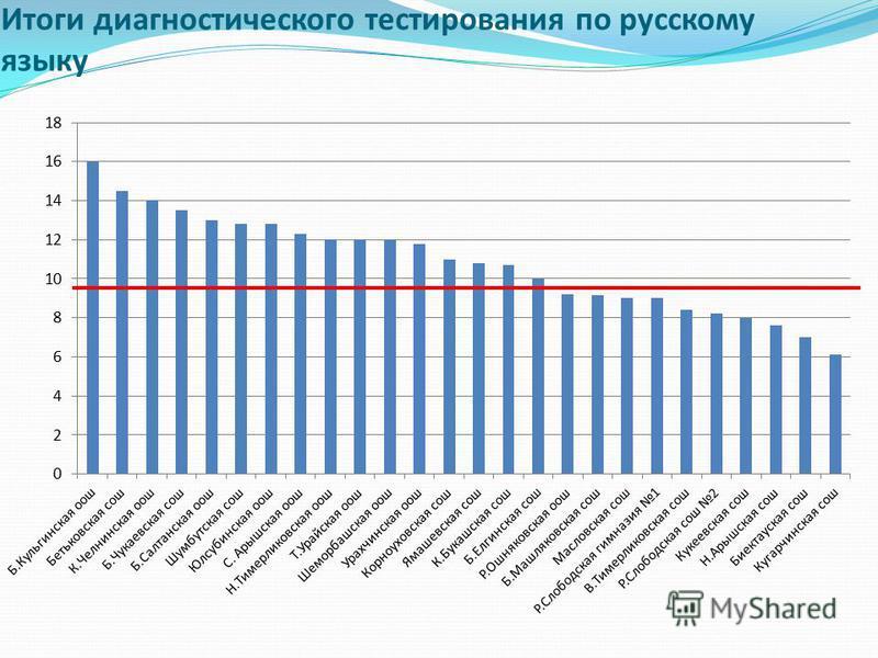 Итоги диагностического тестирования по русскому языку