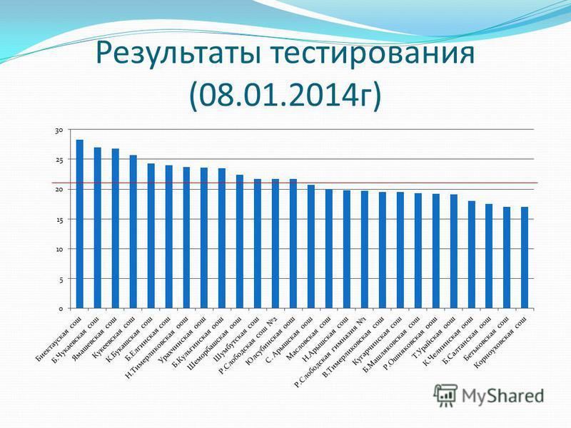 Результаты тестирования (08.01.2014 г)