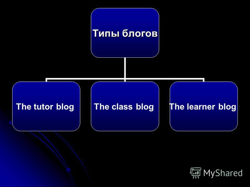 Типы блогов The tutor blog The class blog The learner blog