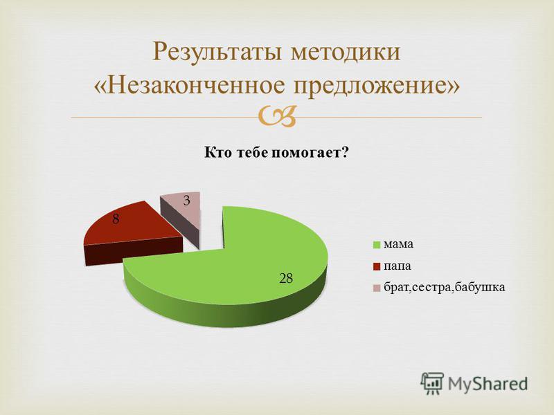 Результаты методики « Незаконченное предложение »