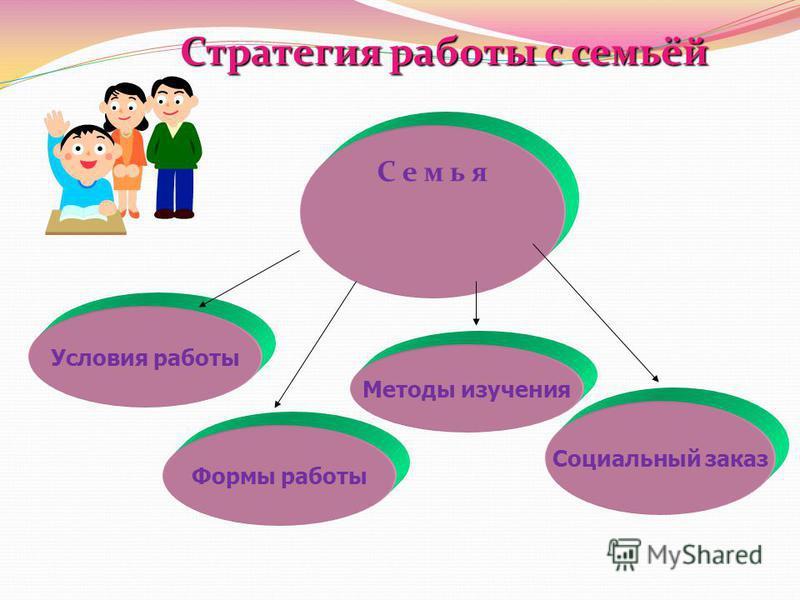 Стратегия работы с семьёй С е м ь я Формы работы Методы изучения Социальный заказ Условия работы