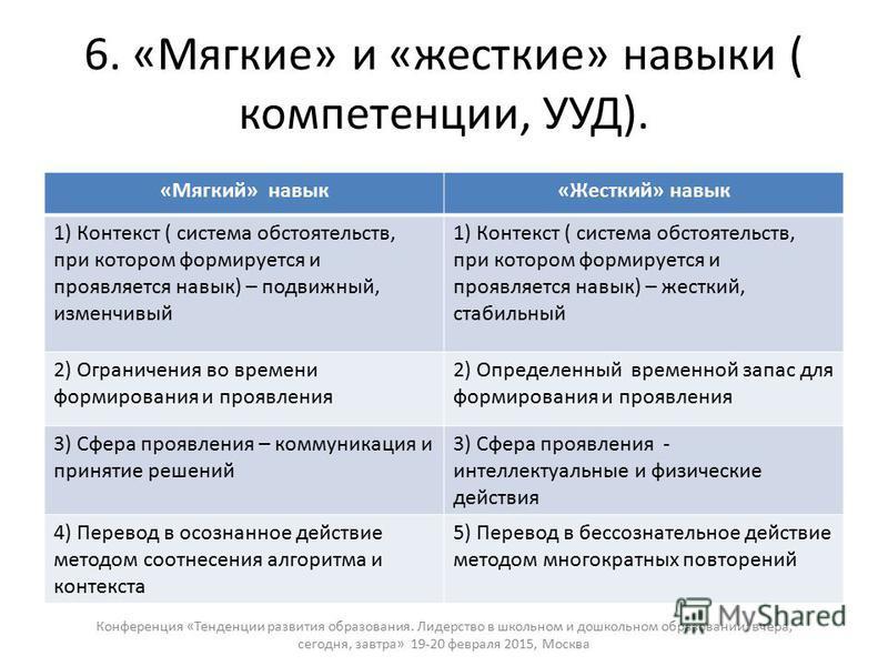 6. «Мягкие» и «жесткие» навыки ( компетенции, УУД). «Мягкий» навык«Жесткий» навык 1) Контекст ( система обстоятельств, при котором формируется и проявляется навык) – подвижный, изменчивый 1) Контекст ( система обстоятельств, при котором формируется и