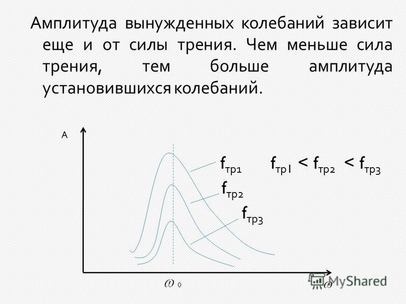 Амплитуда вынужденных колебаний зависит еще и от силы трения. Чем меньше сила трения, тем больше амплитуда установившихся колебаний. стр 1 стр 1 < стр 2 < стр 3 стр 2 стр 3 А