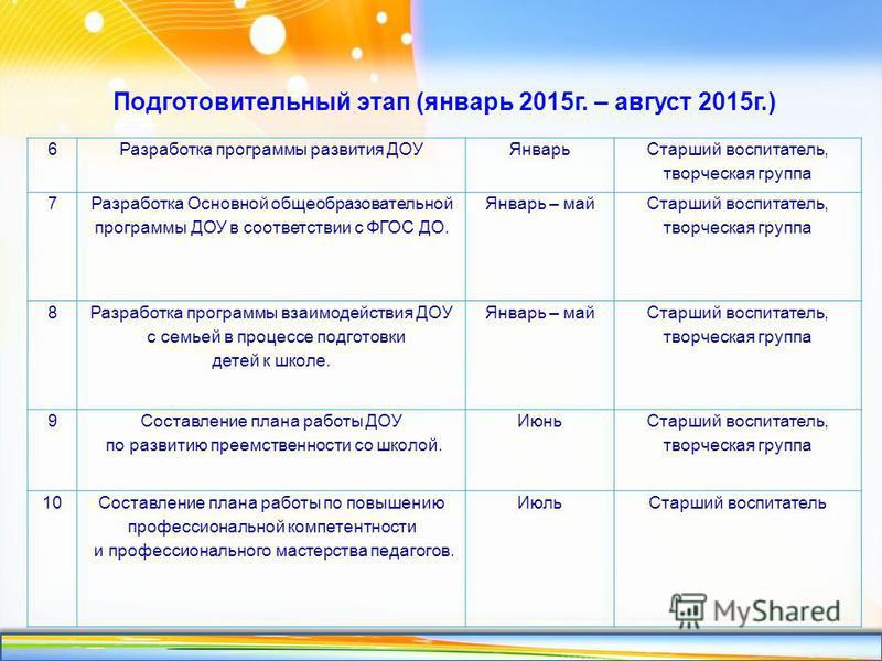 http://linda6035.ucoz.ru/ Подготовительный этап (январь 2015 г. – август 2015 г.) 6Разработка программы развития ДОУЯнварь Старший воспитатель, творческая группа 7 Разработка Основной общеобразовательной программы ДОУ в соответствии с ФГОС ДО. Январь