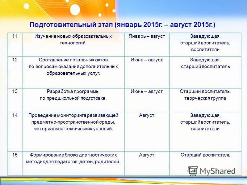 http://linda6035.ucoz.ru/ Подготовительный этап (январь 2015 г. – август 2015 г.) 11 Изучение новых образовательных технологий. Январь – август Заведующая, старший воспитатель, воспитатели 12 Составление локальных актов по вопросам оказания дополните