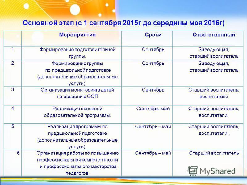 http://linda6035.ucoz.ru/ Основной этап (с 1 сентября 2015 г до середины мая 2016 г) Мероприятия СрокиОтветственный 1 Формирование подготовительной группы. Сентябрь Заведующая, старший воспитатель 2 Формирование группы по предшкольной подготовке (доп