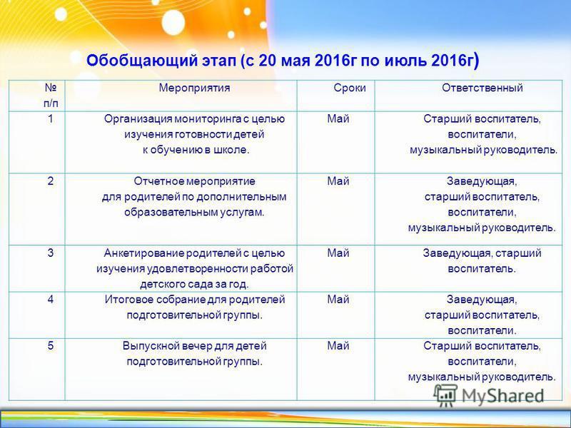 http://linda6035.ucoz.ru/ Обобщающий этап (с 20 мая 2016 г по июль 2016 г ) п/п Мероприятия СрокиОтветственный 1 Организация мониторинга с целью изучения готовности детей к обучению в школе. Май Старший воспитатель, воспитатели, музыкальный руководит