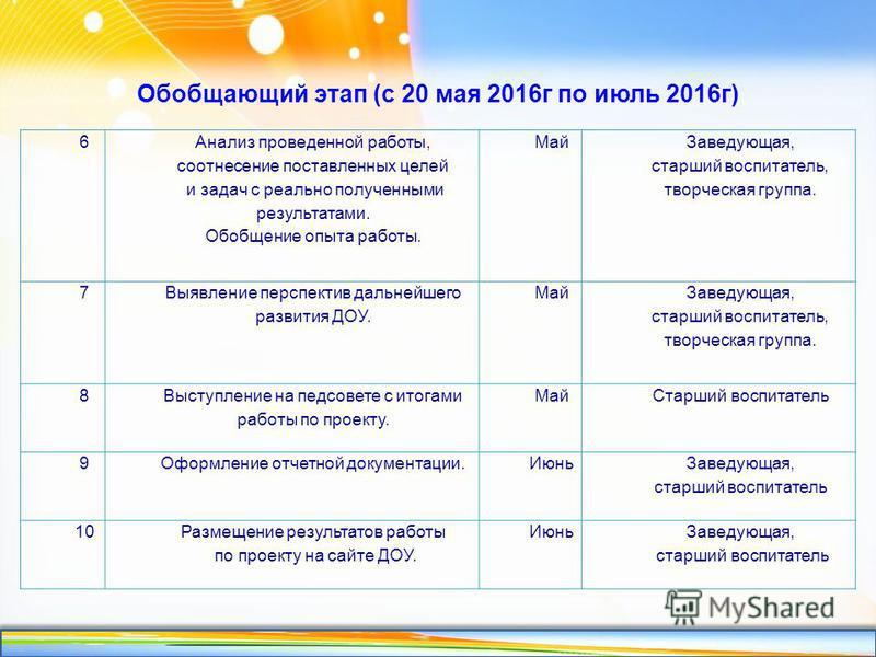 http://linda6035.ucoz.ru/ Обобщающий этап (с 20 мая 2016 г по июль 2016 г) 6 Анализ проведенной работы, соотнесение поставленных целей и задач с реально полученными результатами. Обобщение опыта работы. Май Заведующая, старший воспитатель, творческая