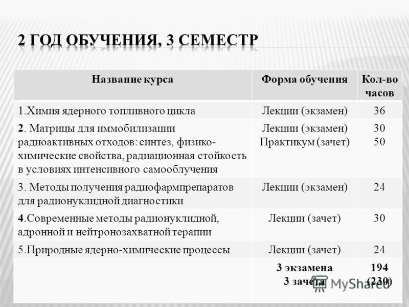 Название курса Форма обучения Кол-во часов 1. Химия ядерного топливного цикла Лекции (экзамен)36 2. Матрицы для иммобилизации радиоактивных отходов: синтез, физико- химические свойства, радиационная стойкость в условиях интенсивного самооблучения Лек