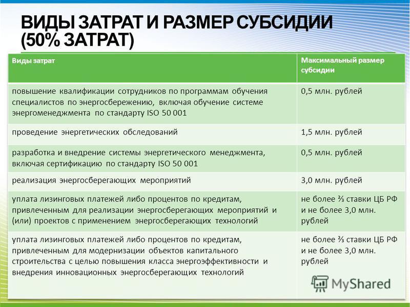 ВИДЫ ЗАТРАТ И РАЗМЕР СУБСИДИИ (50% ЗАТРАТ)