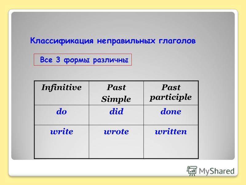 Классификация неправильных глаголов Все 3 формы различны InfinitivePast Simple Past participle dodiddone writewrotewritten