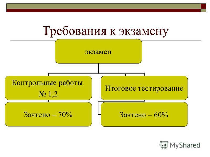 Требования к экзамену экзамен Контрольные работы 1,2 Итоговое тестирование Зачтено – 70% Зачтено – 60%