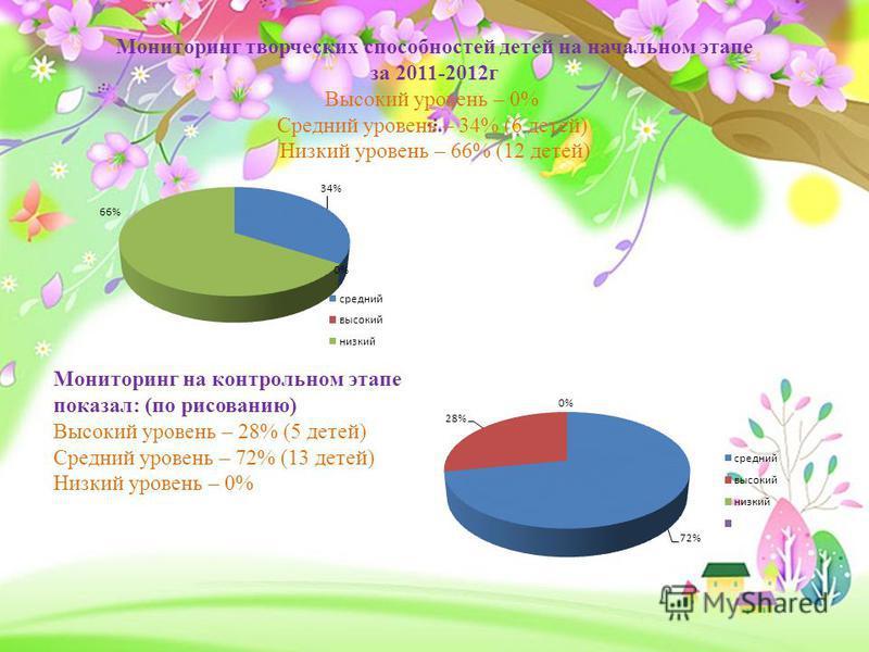 Мониторинг творческих способностей детей на начальном этапе за 2011-2012 г Высокий уровень – 0% Средний уровень – 34% (6 детей) Низкий уровень – 66% (12 детей) Мониторинг на контрольном этапе показал: (по рисованию) Высокий уровень – 28% (5 детей) Ср