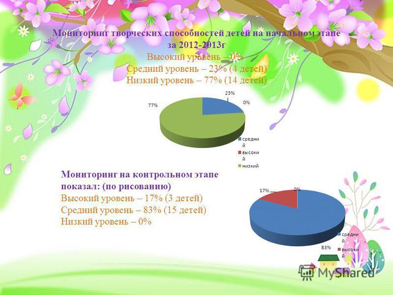 Мониторинг творческих способностей детей на начальном этапе за 2012-2013 г Высокий уровень – 0% Средний уровень – 23% (4 детей) Низкий уровень – 77% (14 детей) Мониторинг на контрольном этапе показал: (по рисованию) Высокий уровень – 17% (3 детей) Ср
