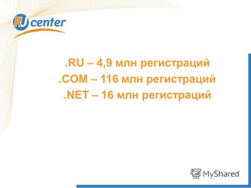 .RU – 4,9 млн регистраций.COM – 116 млн регистраций.NET – 16 млн регистраций
