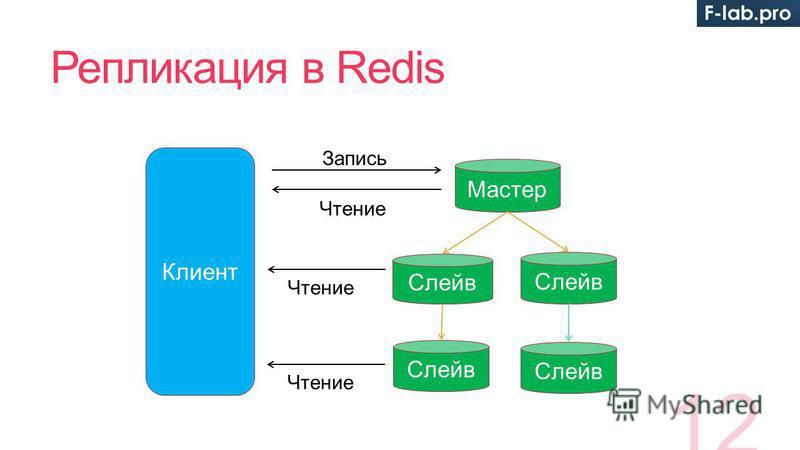 Репликация в Redis 12 Клиент Мастер Слейв Чтение Слейв Запись Чтение