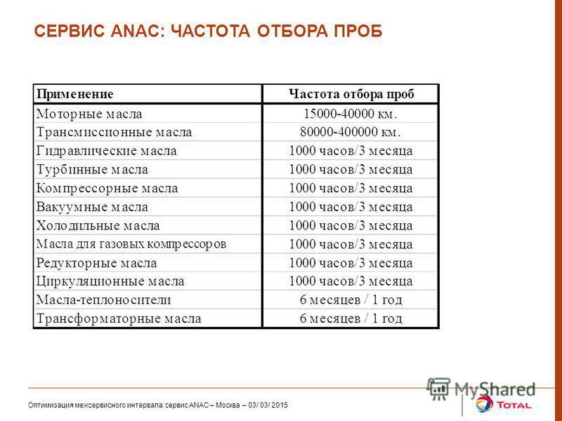 Оптимизация межсервисного интервала: сервис ANAC – Москва – 03/ 03/ 2015 СЕРВИС ANAC: ЧАСТОТА ОТБОРА ПРОБ