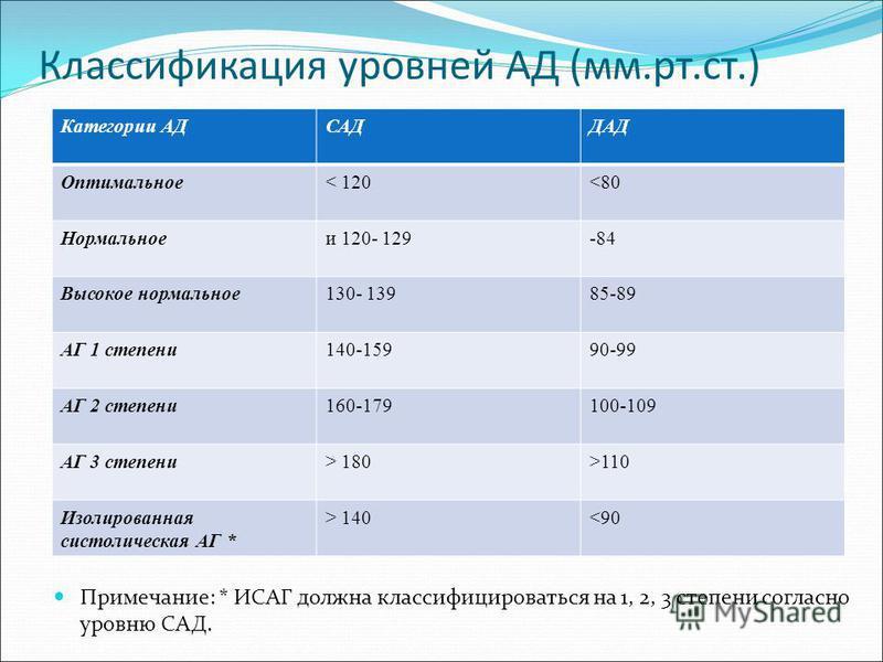 Классификация уровней АД (мм.рт.ст.) Примечание: * ИСАГ должна классифицироваться на 1, 2, 3 степени согласно уровню САД. Категории АДСАДДАД Оптимальное< 120<80 Нормальноеи 120- 129-84 Высокое нормальное 130- 13985-89 АГ 1 степени 140-15990-99 АГ 2 с