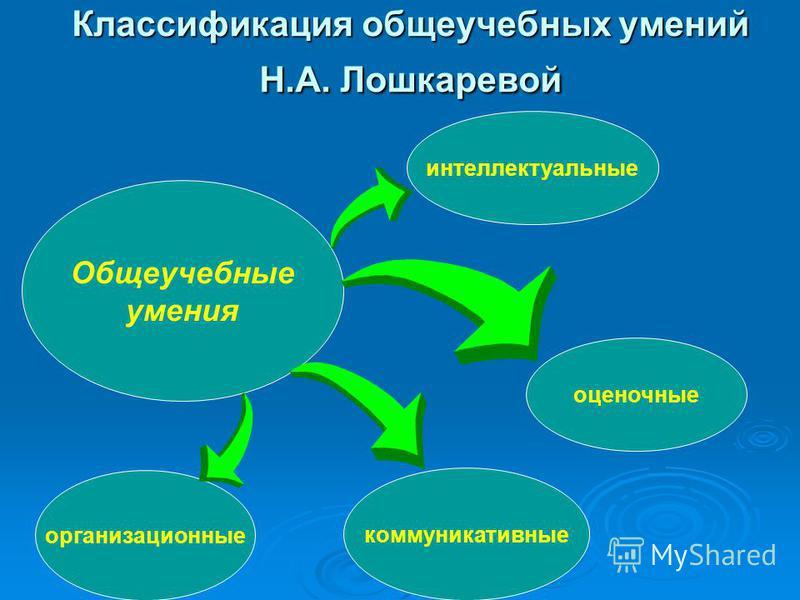 Классификация общеучебных умений Н.А. Лошкаревой Общеучебные умения организационные коммуникативные оценочные интеллектуальные