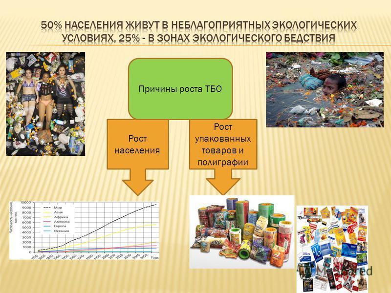 Причины роста ТБО Рост населения Рост упакованных товаров и полиграфии