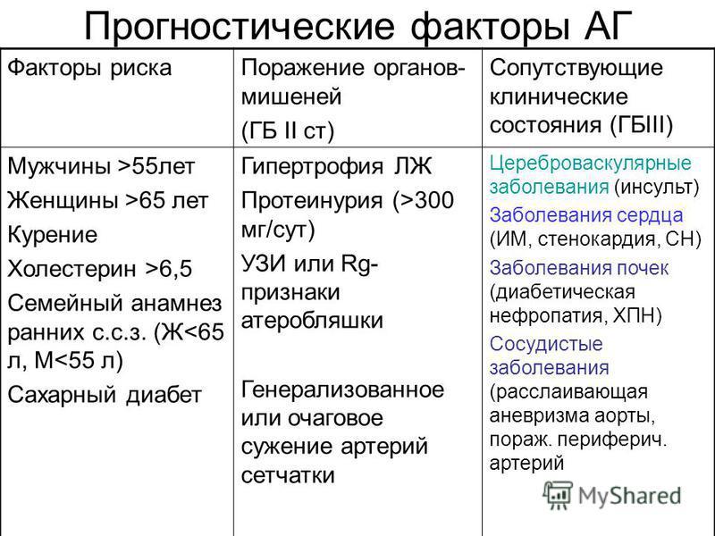 Прогностические факторы АГ Факторы риска Поражение органов- мишеней (ГБ II ст) Сопутствующие клинические состояния (ГБIII) Мужчины >55 лет Женщины >65 лет Курение Холестерин >6,5 Семейный анамнез ранних с.с.з. (Ж<65 л, М<55 л) Сахарный диабет Гипертр