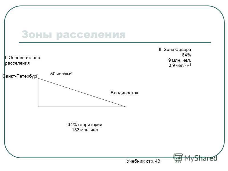 II. Зона Севера 64% 9 млн. чел. 0,9 чел/км 2 I. Основная зона расселения 50 чел/км 2 Владивосток 34% территории 133 млн. чел Санкт-Петербур г Учебник: стр. 43 Зоны расселения