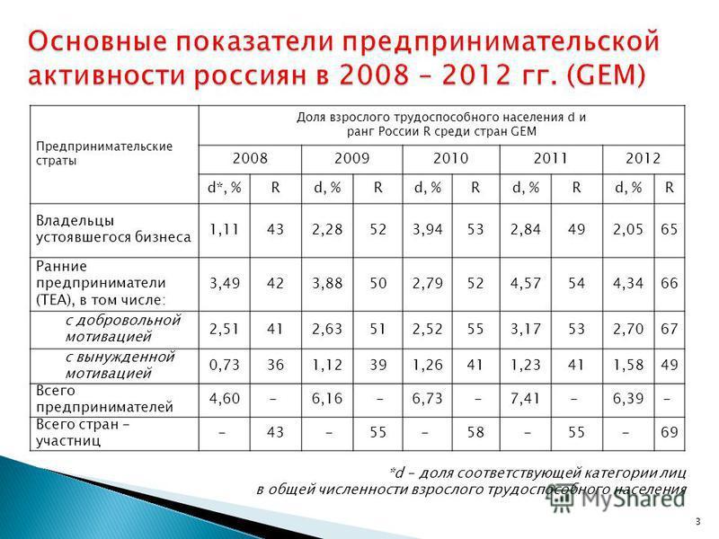 Предпринимательские страты Доля взрослого трудоспособного населения d и ранг России R среди стран GEM 20082009201020112012 d*, %Rd, %R R R R Владельцы устоявшегося бизнеса 1,11432,28523,94532,84492,0565 Ранние предприниматели (ТЕА), в том числе: 3,49
