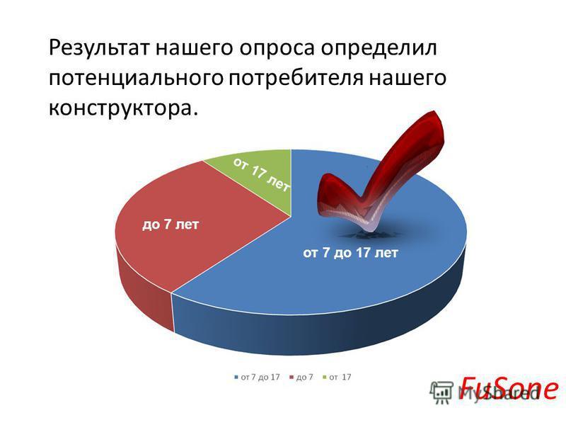 Результат нашего опроса определил потенциального потребителя нашего конструктора. FuSone от 7 до 17 лет до 7 лет от 17 лет