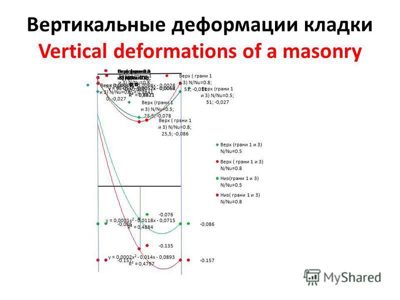 Вертикальные деформации кладки Vertical deformations of a masonry