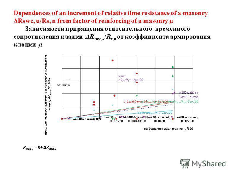 сетки ΔR sw /R s =1,2µ/100 без шайб R swa,u = R+ ΔR swa,u Dependences of an increment of relative time resistance of a masonry ΔRswc, u/Rs, n from factor of reinforcing of a masonry µ Зависимости приращения относительного временного сопротивления кла