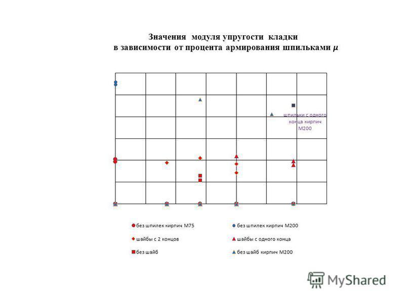 Значения модуля упругости кладки в зависимости от процента армирования шпильками µ