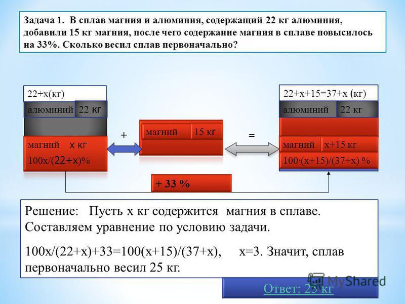 алюминий магний алюминий 22+х+15=37+х ( кг) х кг 22+х(кг) += Решение: Пусть х кг содержится магния в сплаве. Составляем уравнение по условию задачи. 100 х/(22+х)+33=100(х+15)/(37+х), х=3. Значит, сплав первоначально весил 25 кг. Задача 1. В сплав маг
