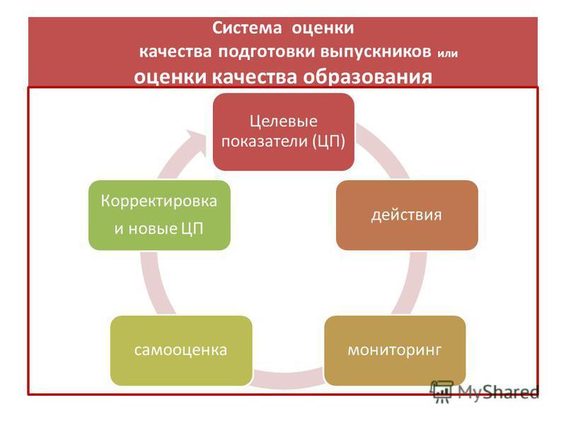 Система оценки качества подготовки выпускников или оценки качества образования Целевые показатели (ЦП) действия мониторинг самооценка Корректировка и новые ЦП