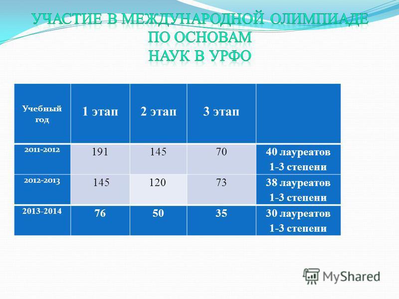 Учебный год 1 этап 2 этап 3 этап 2011-2012 19114570 40 лауреатов 1-3 степени 2012-2013 145120 73 38 лауреатов 1-3 степени 2013-2014 76503530 лауреатов 1-3 степени