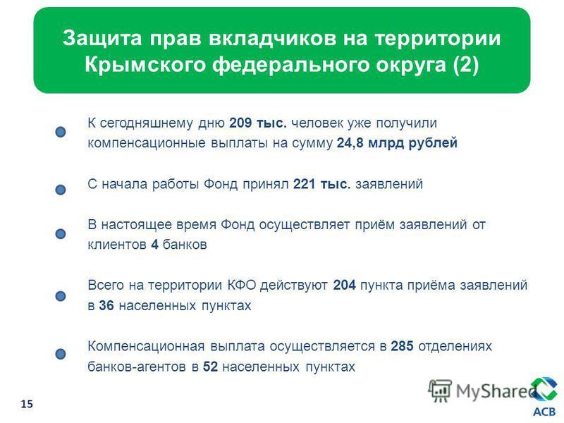 Ци К сегодняшнему дню 209 тыс. человек уже получили компенсационные выплаты на сумму 24,8 млрд рублей С начала работы Фонд принял 221 тыс. заявлений В настоящее время Фонд осуществляет приём заявлений от клиентов 4 банков Всего на территории КФО дейс