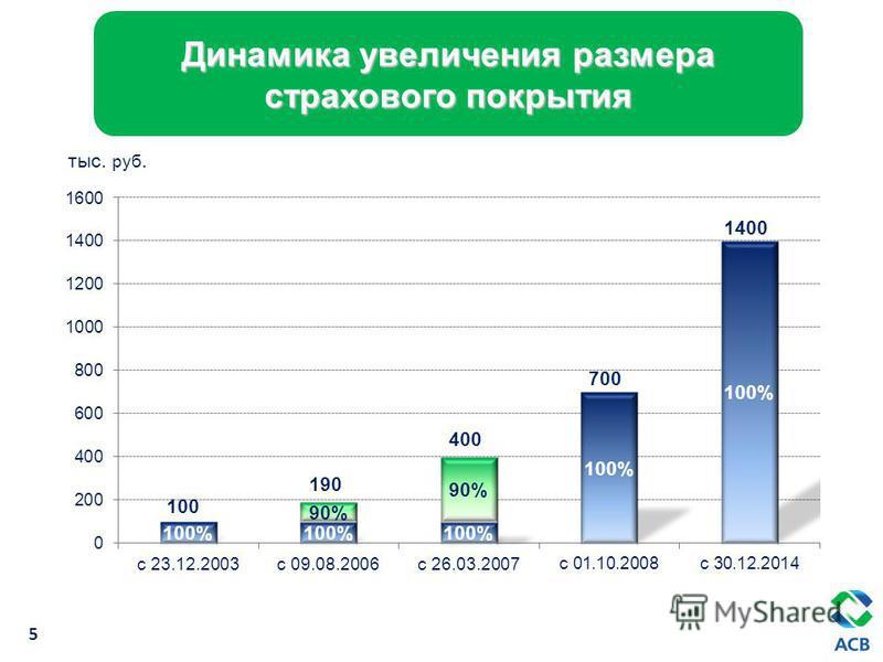 Динамика увеличения размера страхового покрытия 5