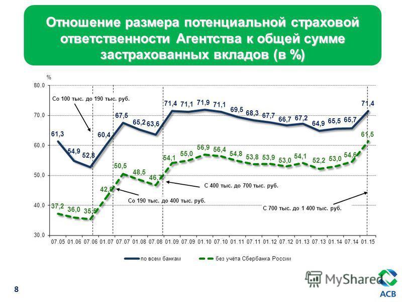 8 Отношение размера потенциальной страховой ответственности Агентства к общей сумме застрахованных вкладов (в %) Со 100 тыс. до 190 тыс. руб. С 400 тыс. до 700 тыс. руб. Со 190 тыс. до 400 тыс. руб. С 700 тыс. до 1 400 тыс. руб.